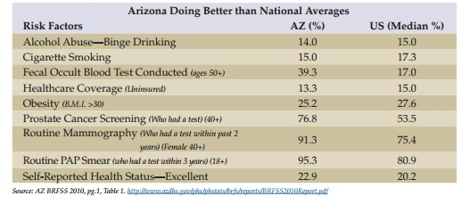 AZ Better than Nat'l Average